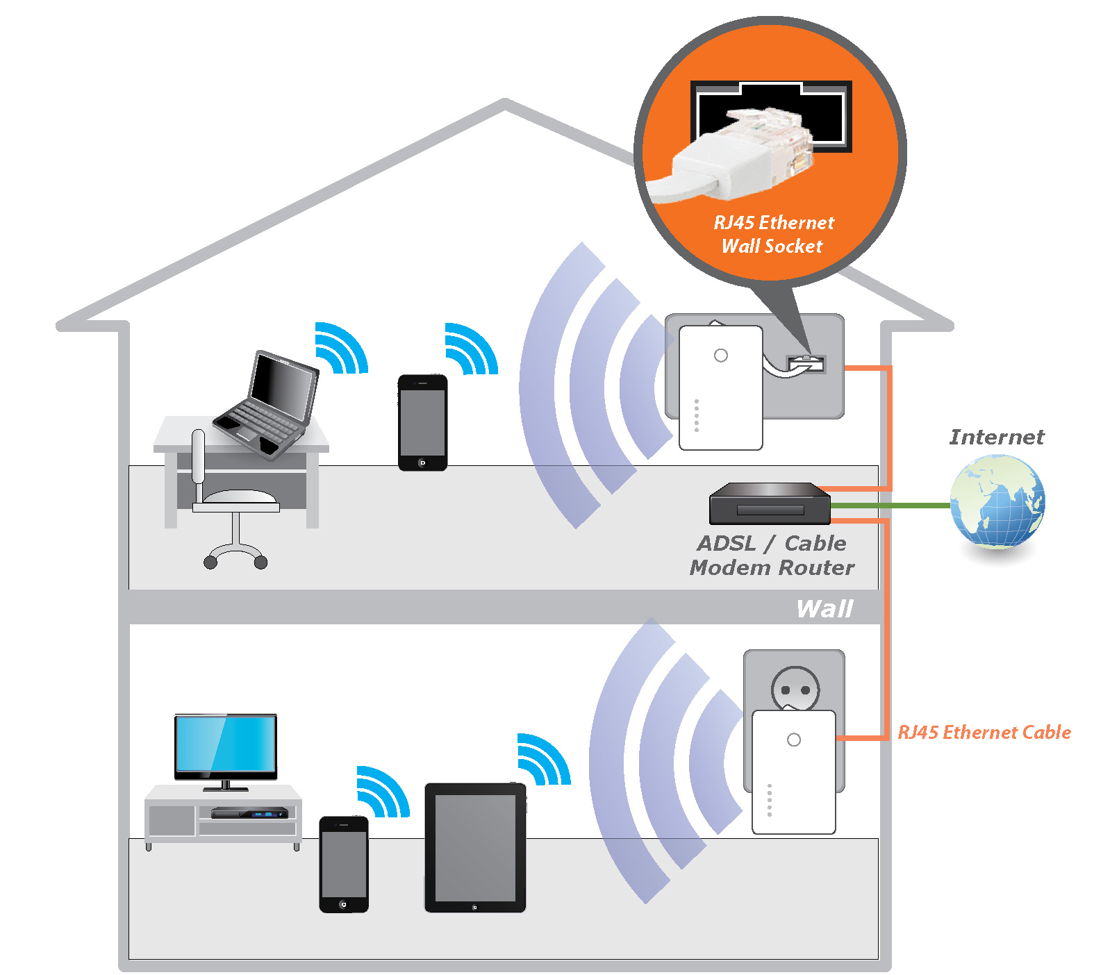 Edimax Wireless Access Point Setup Schematics Data Wiring Diagrams Diagram For Wrt54g Bulletproof Wifi Key To Successful Home Automation Ubiquiti