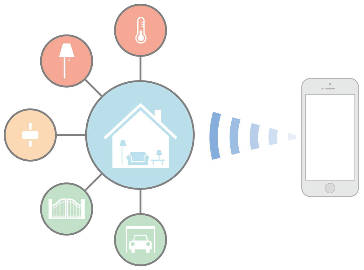 Apple Homekit And Siri Make One Smart Ecosystem