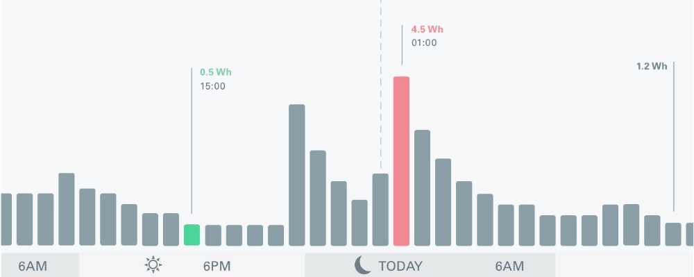 Elgato Eve Energy App Energy Usage