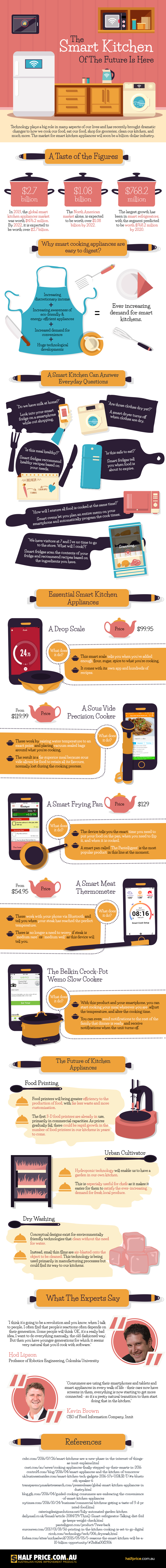 Smart Kitchen of the Future is Here Infographic