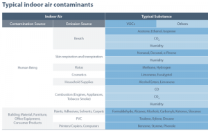 Eve Room Contaminants